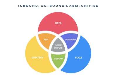 Inbound-outbound-ABM-unified